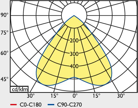 LED Einbau-Downlight EPDR 10-28 Watt, 1160-2830 lm