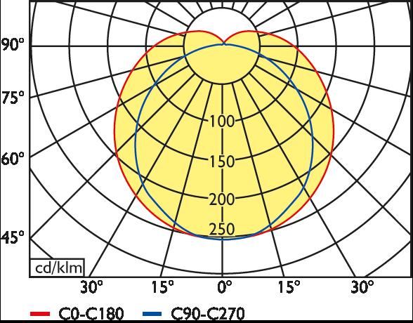 LED Feuchtraum-Wannenleuchte Serie 30