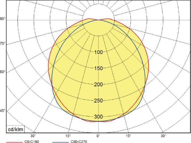 LED Feuchtraum-Wannenleuchte IP65, 41/63 Watt, 4800/6900 lm 1275/1572x135x100mm, 4000k