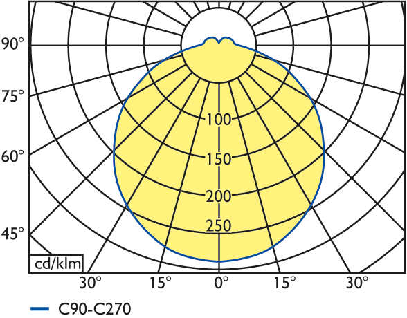 LED Feuchtraum-Wannenleuchte Serie 24, quadratisch oder rund