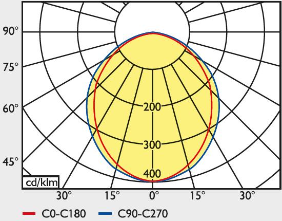 LED Modulares Aluminium- Profilsystem