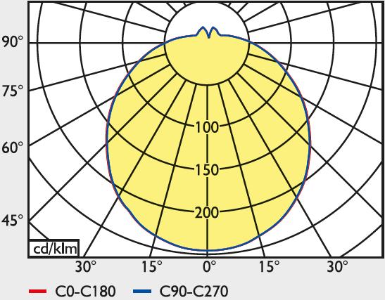 LED Anbau-Wannenleuchte rund, IP44, Ø305-480 mm, 14-35 Watt, 1300-3000 lm