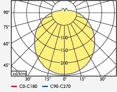 TRENDLIGHT Anbau-Wannenleuchte sphrärisch IP44