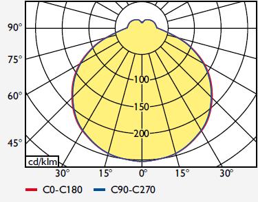 TRENDLIGHT Anbau-Wannenleuchte flach IP40
