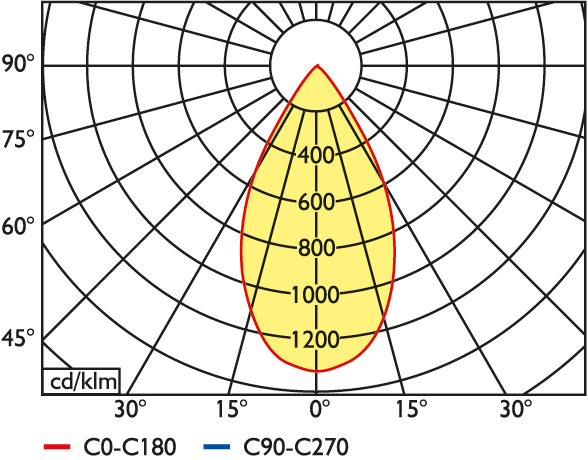 LED Einbau-Downlight EPDS
