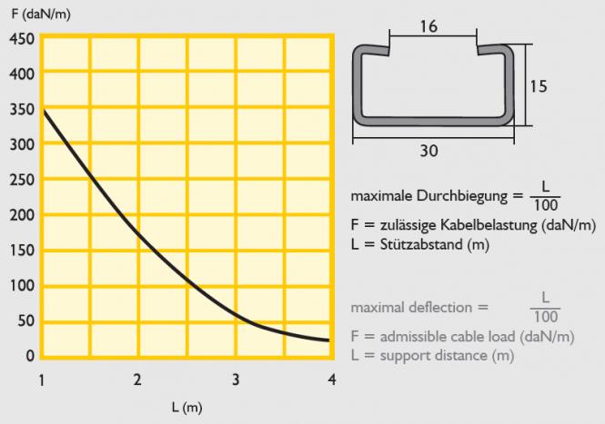KLL 60 Kabelleiter Kabelleiter 60 mit einem Sprossenabstand 300 mm