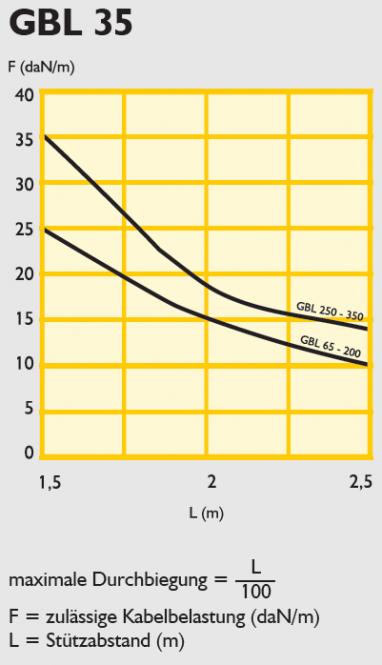 GBL 35 / 60 Gitterbahn mit Raster 50 x 100 mm